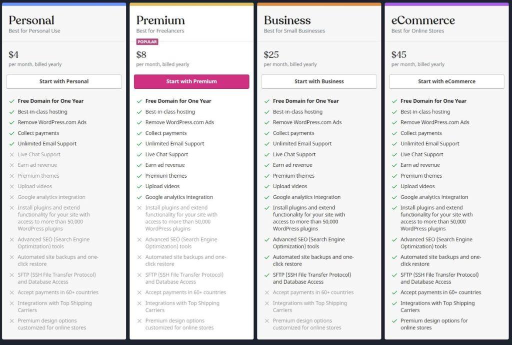 membership site pricing cost